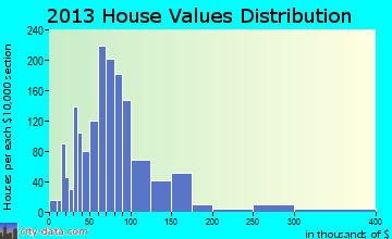 Rock Spring home values distribution