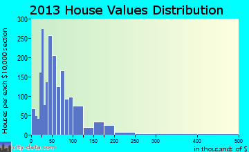 Washington-Metasville home values distribution