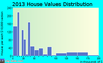 Homerville home values distribution