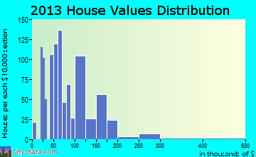 Adel home values distribution
