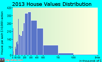 Alpharetta home values distribution