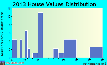 Andersonville home values distribution