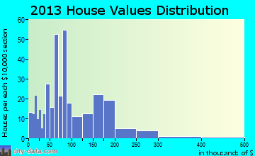 Arcade home values distribution
