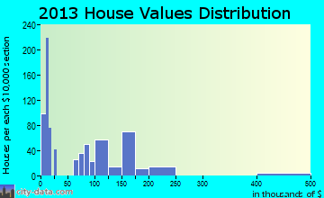 Brent home values distribution