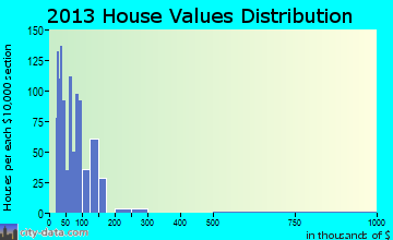 Ashburn home values distribution