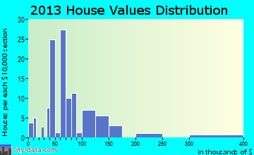 Attapulgus home values distribution