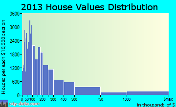 Atlanta home values distribution