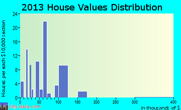 Avera home values distribution