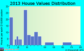 Bartow home values distribution
