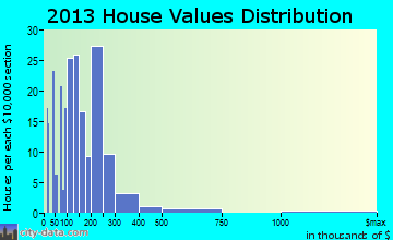 Ball Ground home values distribution