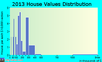Between home values distribution