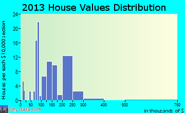 Bostwick home values distribution