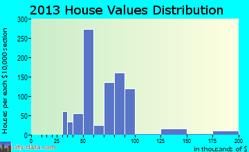 Bonanza home values distribution