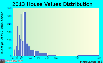 Cartersville home values distribution