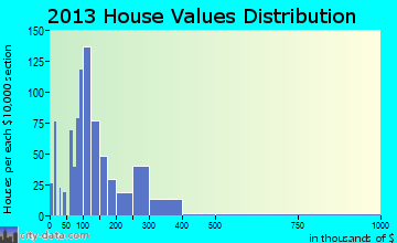 Centerville home values distribution