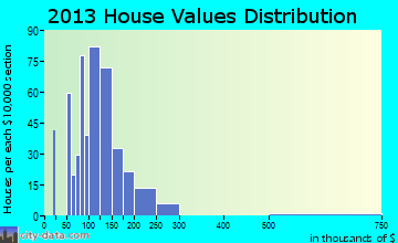 Chatsworth home values distribution