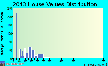 Chickamauga home values distribution
