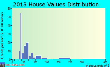 Cobbtown home values distribution