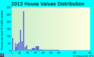 Cochran home values distribution