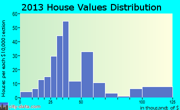 Collins home values distribution