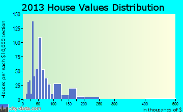 Colquitt home values distribution