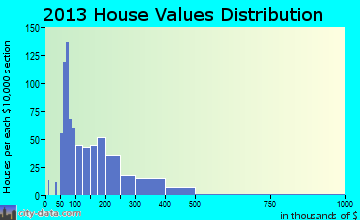 College Park home values distribution