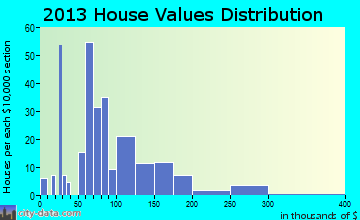 Comer home values distribution