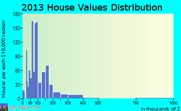 Brewton home values distribution