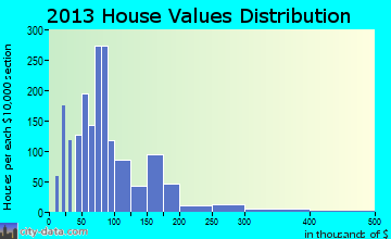 Conyers home values distribution