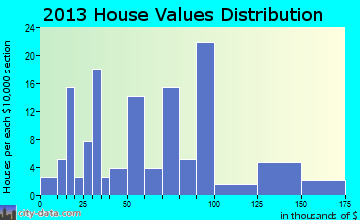 Coolidge home values distribution