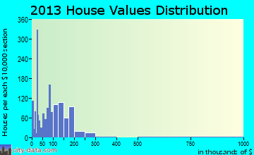 Country Club Estates home values distribution