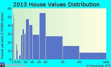 Druid Hills home values distribution