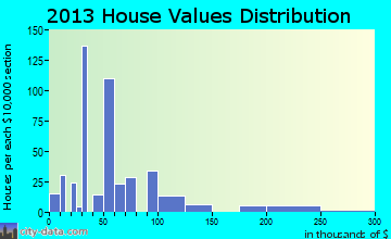 East Dublin home values distribution