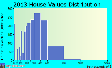 Dunwoody home values distribution