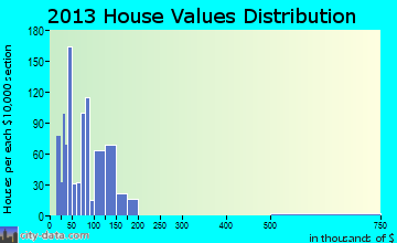 Eastman home values distribution