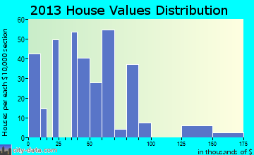 Edison home values distribution