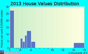 Ellenton home values distribution