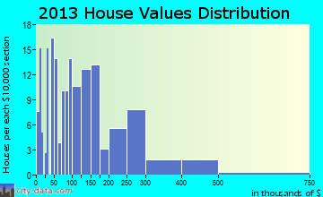 Ellijay home values distribution