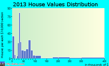 Enigma home values distribution