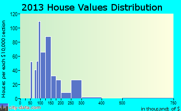 Euharlee home values distribution