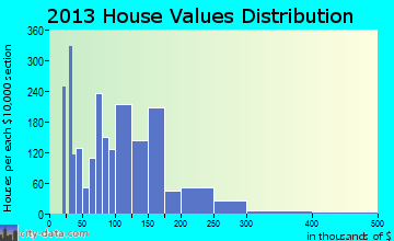 Fairburn home values distribution