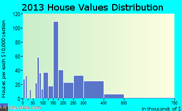 Flowery Branch home values distribution