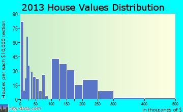 Forsyth home values distribution