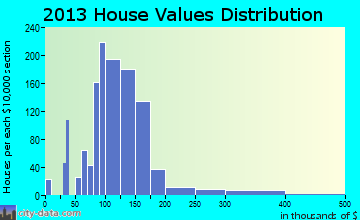 Fort Oglethorpe home values distribution