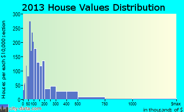 Gainesville home values distribution