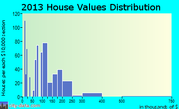 Glennville home values distribution