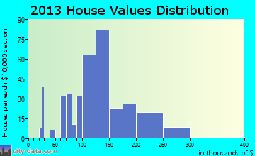 Gray home values distribution