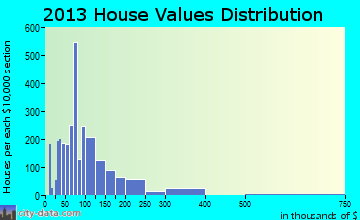 Griffin home values distribution
