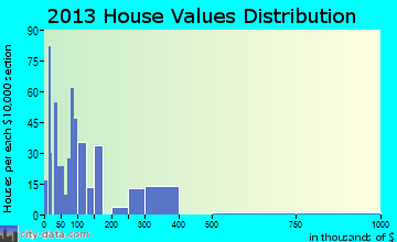 Gumlog home values distribution