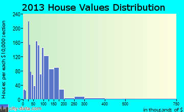 Gresham Park home values distribution
